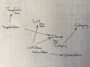 High level thoughts on what the data model for the Backpacker Checklist Redux